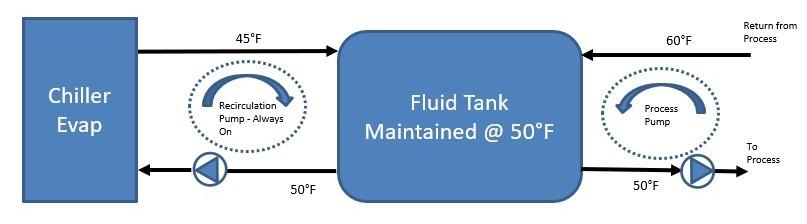 Storage or Recirculation Tank